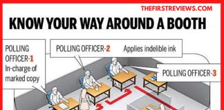 How to vote India
